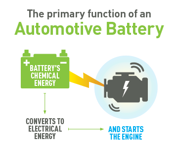 A Car Battery Acts As Voltage Ilizer In The Electrical System Evens Out Spikes And Prevents Them From Damaging Other Components