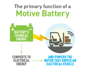 About Batteries > What is a lead battery?